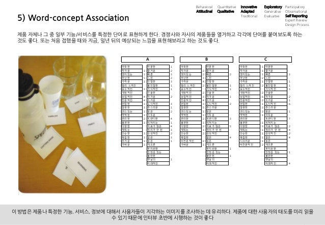 15UX 필드리서치 안내 ⓒ 2014 UX1. All rights reserved. 5) Word-concept Association 제품 자체나 그 중 일부 기능/서비스를 특정한 단어로 표현하게 한다. 경쟁사와 자사의...