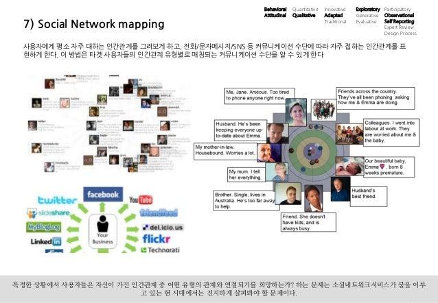18UX 필드리서치 안내 ⓒ 2014 UX1. All rights reserved. 7) Social Network mapping 사용자에게 평소 자주 대하는 인간관계를 그려보게 하고, 전화/문자메시지/SNS 등 커뮤니...