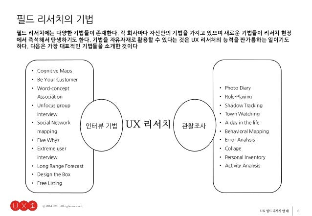 6UX 필드리서치 안내 ⓒ 2014 UX1. All rights reserved. • Cognitive Maps • Be Your Customer • Word-concept Association • Unfocus gro...