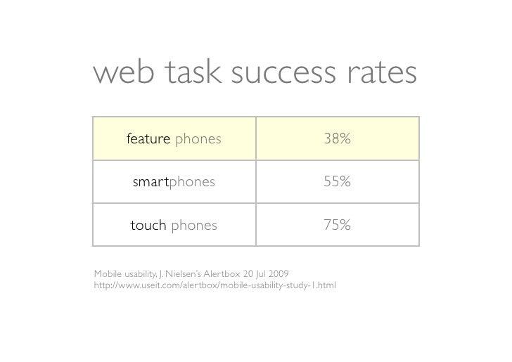web task success rates       feature phones                                  38%         smartphones                      ...