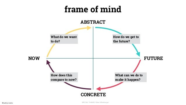 @cathycracks SPECIAL THANKS: Marei Wllersberger NOW FUTURE frame of mind ABSTRACT CONCRETE What do we want to do? How do w...