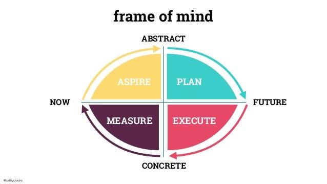 @cathycracks NOW FUTURE ABSTRACT CONCRETE frame of mind PLANASPIREASPIRE PLAN EXECUTEMEASURE