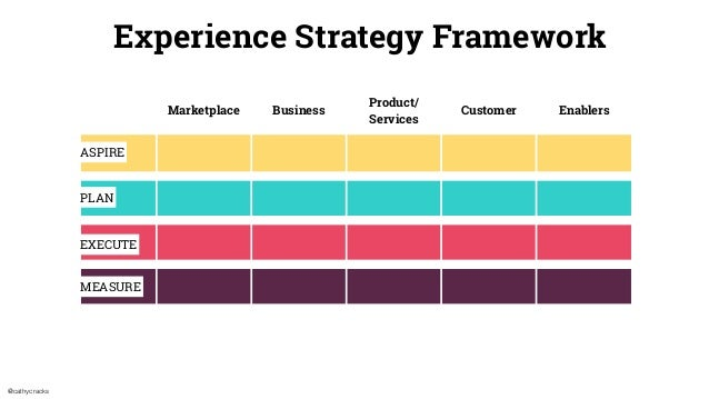 @cathycracks Marketplace Business Product/ Services Customer Enablers Experience Strategy Framework ASPIRE PLAN EXECUTE ME...