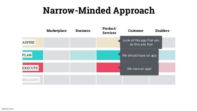 @cathycracks Marketplace Business Product/ Services Customer Enablers Narrow-Minded Approach ASPIRE PLAN EXECUTE MEASURE L...