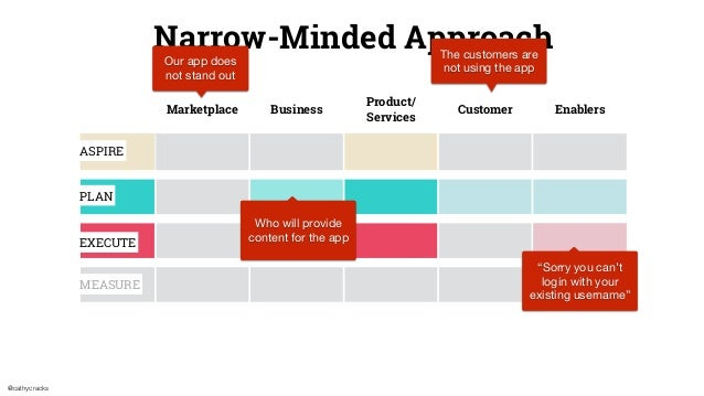 @cathycracks Narrow-Minded Approach Marketplace Business Product/ Services Customer Enablers ASPIRE PLAN EXECUTE MEASURE T...