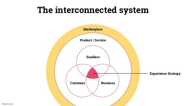 @cathycracks The interconnected system Enablers Customer Business Product / Service Marketplace Experience Strategy