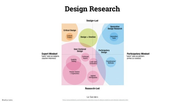 @cathycracks Design Research http://www.dubberly.com/articles/an-evolving-map-of-design-practice-and-design-research.html ...