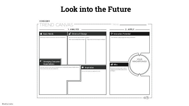 @cathycracks 2. APPLY1. ANALYZE TREND CANVAS CONSUMER Which (new) customer groups could you Shifts: Long-term, widespread ...
