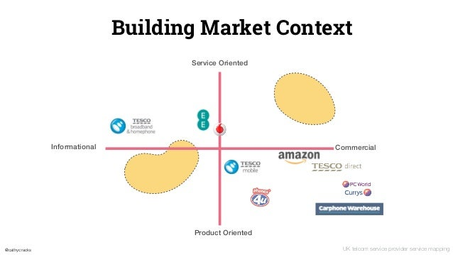 @cathycracks Building Market Context Informational Commercial Service Oriented Product Oriented UK telcom service provider...
