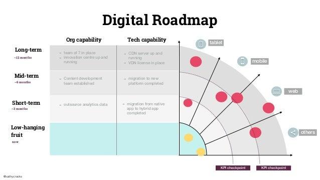 @cathycracks Long-term Digital Roadmap Mid-term Short-term Low-hanging fruit Org capability Tech capability - team of 7 in...
