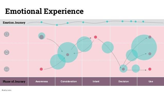 @cathycracks Emotion Journey Phase of Journey Awareness Consideration Intent Decision Use Emotional Experience