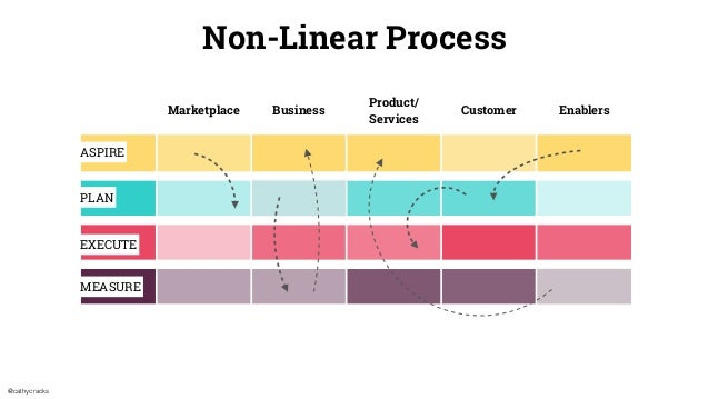 @cathycracks Marketplace Business Product/ Services Customer Enablers ASPIRE PLAN EXECUTE MEASURE Non-Linear Process