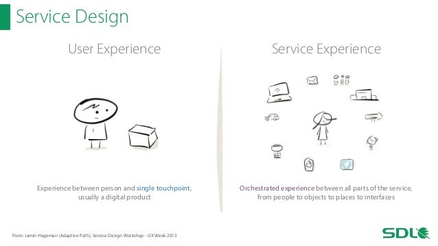 Ux Ui Design Behind Sdl S Customer Experience Cloud