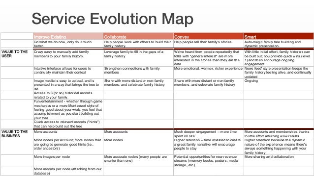 1 TREND FORECASTING CURRENT MEDIA BEHAVIORS Secondary  Research Expert  Interviews Fringe User  Interviews Trend Map 5 ...