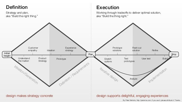 """A few years ago, I tried to define the profession of  """"UX Designer."""""""