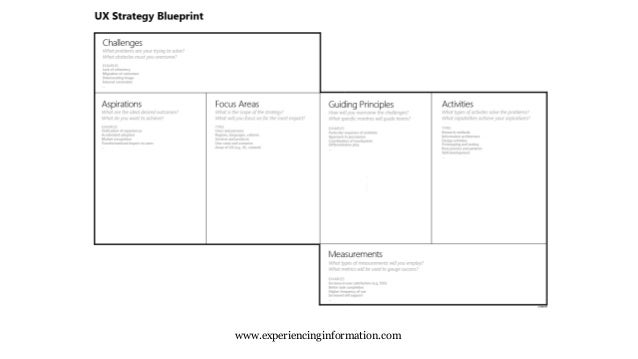 The ux strategy blueprint jim kalbach nyc uxpa june 9 2015 experiencinginformation malvernweather Gallery