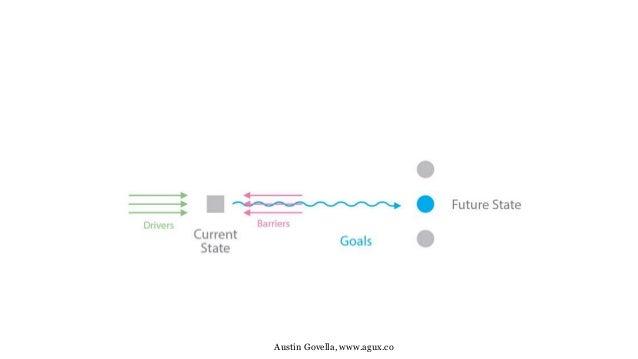 The ux strategy blueprint jim kalbach nyc uxpa june 9 2015 austin govella agux malvernweather Choice Image