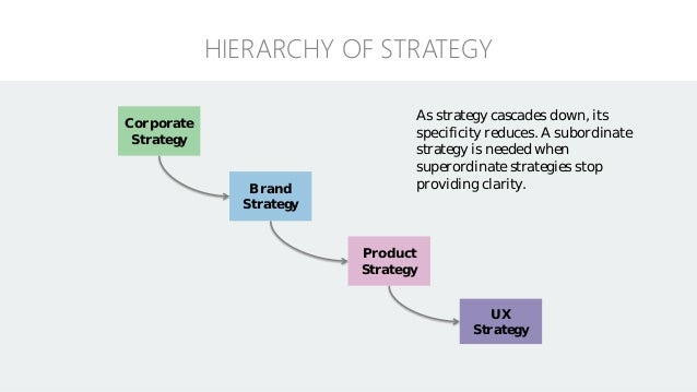 Ux strategy blueprint 43 exercise define core ux malvernweather Gallery