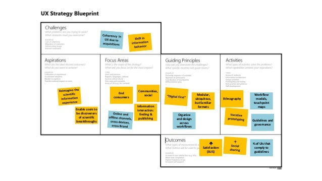 Ux strategy blueprint will miner director of ux 2u inc malvernweather Choice Image