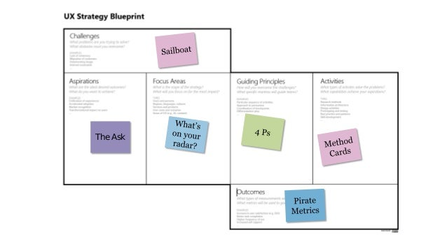 Ux strategy blueprint the ask 51 malvernweather Image collections