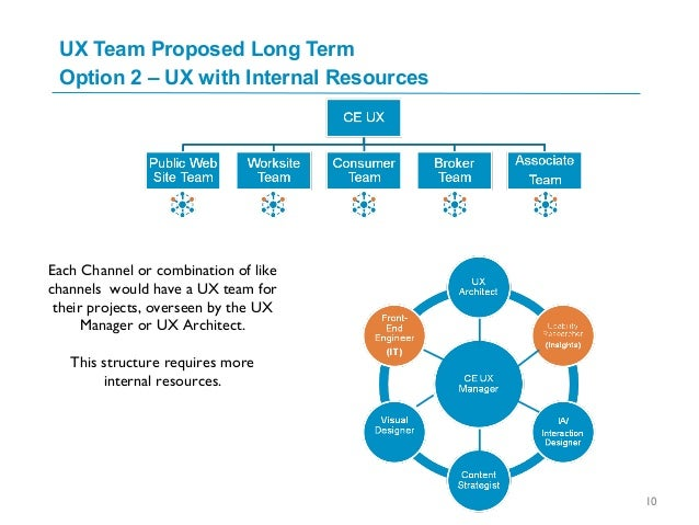 UX Team Proposed Long Term Option 2 – UX with Internal Resources Each Channel or combination of like channels would have a...