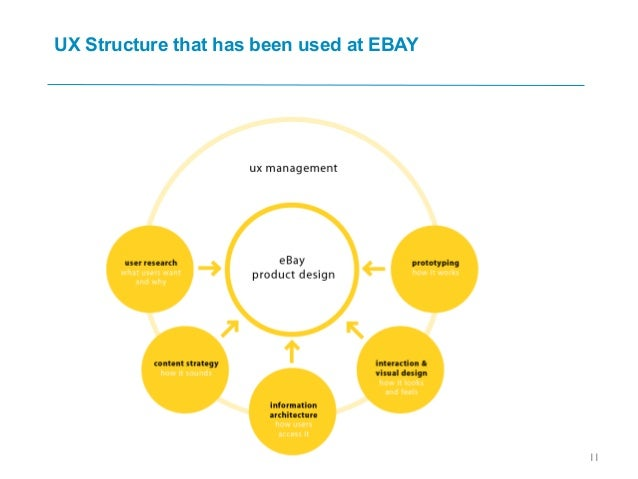 UX Structure that has been used at EBAY 11