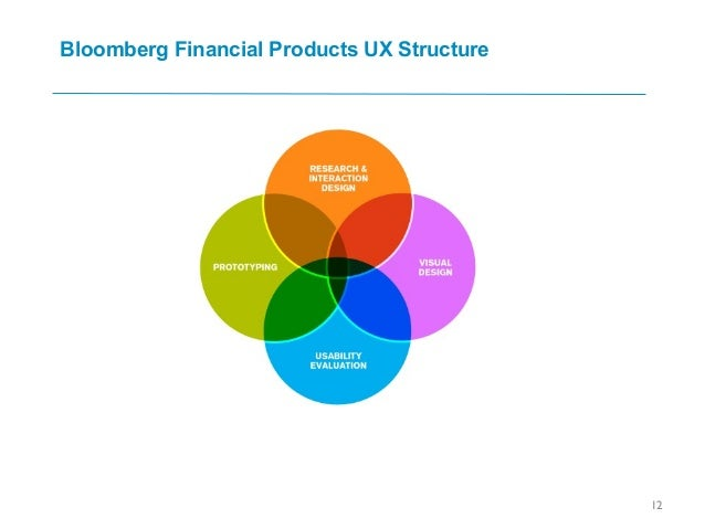 Bloomberg Financial Products UX Structure 12