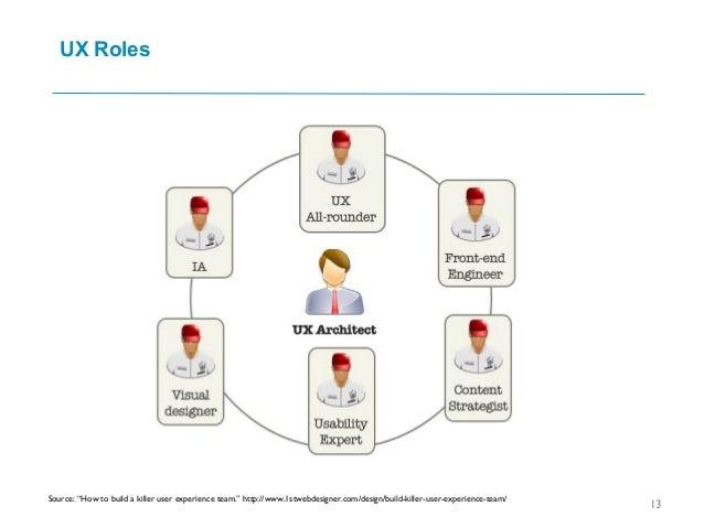 "UX Roles 13 Source: ""How to build a killer user experience team."" http://www.1stwebdesigner.com/design/build-killer-user-e..."