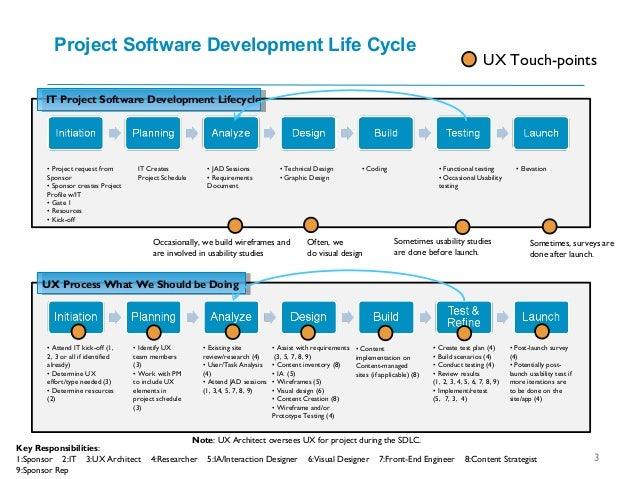 Project Software Development Life Cycle 3 IT Project Software Development Lifecycle UX Process What We Should be Doing • P...