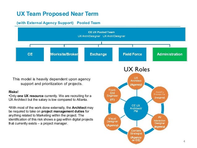 UX Team Proposed Near Term (with External Agency Support) Pooled Team This model is heavily dependent upon agency support ...