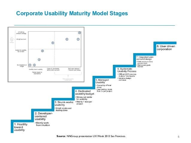 Corporate Usability Maturity Model Stages 6Source: NNGroup presentation UX Week 2013 San Francisco.
