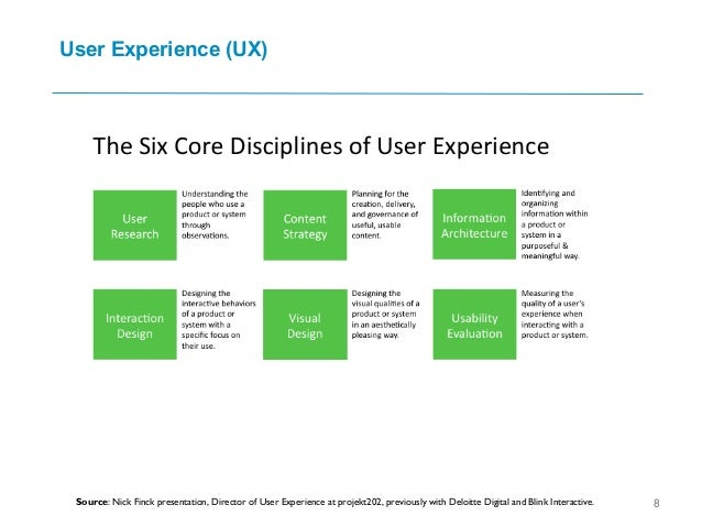 User Experience (UX) 8Source: Nick Finck presentation, Director of User Experience at projekt202, previously with Deloitte...