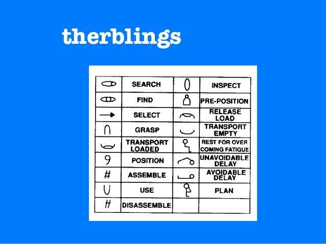 therblings
