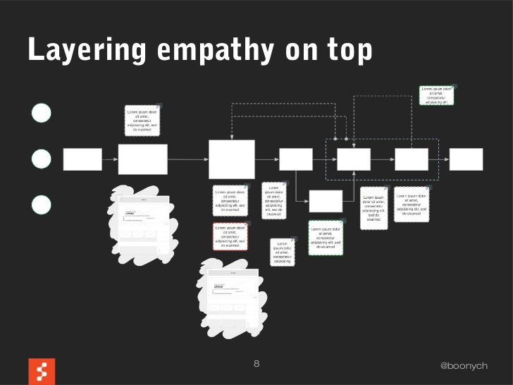 Layering empathy on top               8          @boonych