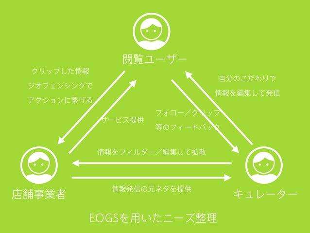 EOGSを用いたニーズ整理 閲覧ユーザー キュレーター店舗事業者 フォロー/クリップ 等のフィードバック 自分のこだわりで 情報を編集して発信 クリップした情報 ジオフェンシングで アクションに繋げる 情報をフィルター/編集して拡散 情報発信の...