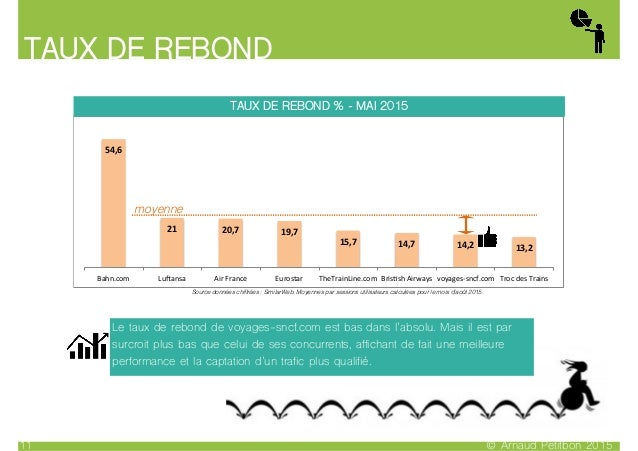 TAUX DE REBOND © Arnaud Petitbon 201511 54,6% 21% 20,7% 19,7% 15,7% 14,7% 14,2% 13,2% Bahn.com) Lu,ansa) Air)France) Euros...