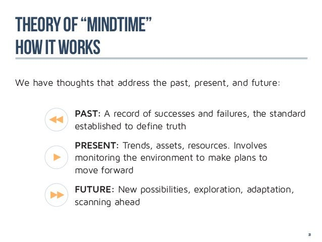 """Theory of """"mindtime""""how it worksWe have thoughts that address the past, present, and future:             PAST: A record of..."""