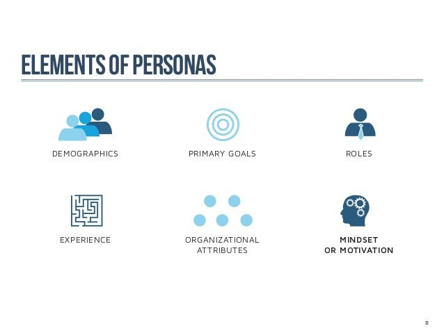 Elements of personas   DEMOGRAPHICS   PRIMARY GOALS        ROLES    EXPERIENCE    ORGANIZATIONAL      MINDSET             ...