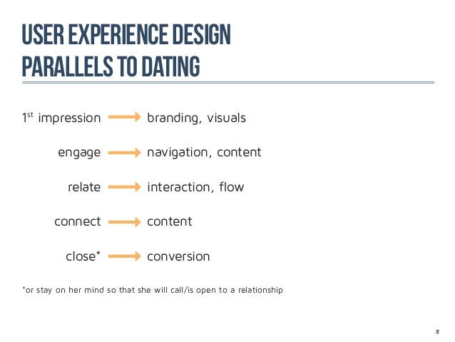 User experience designparallels to dating1st impression                  branding, visuals         engage                 ...