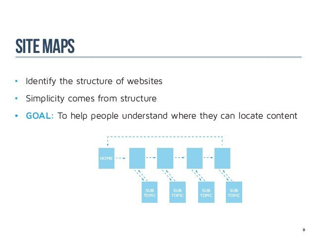 site maps• Identify the structure of websites• Simplicity comes from structure• GOAL: To help people understand where t...