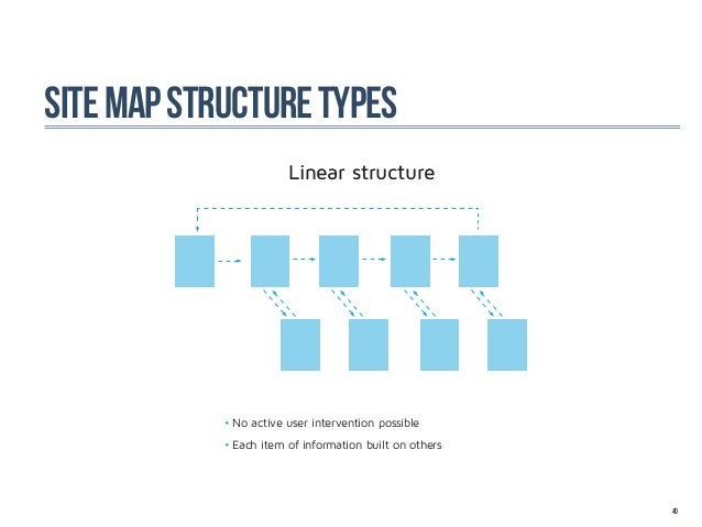 site map structure types                        Linear structure            •No active user intervention possible        ...