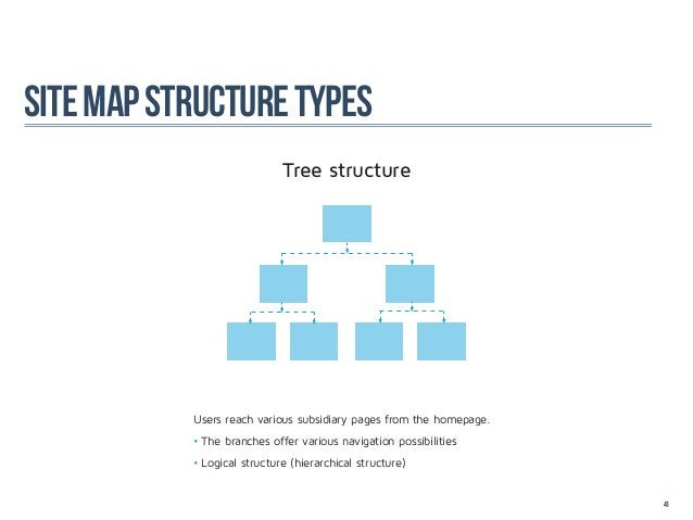 site map structure types                             Tree structure           Users reach various subsidiary pages from th...