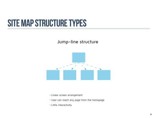 site map structure types                   Jump-line structure            •Linear screen arrangement            •User ca...