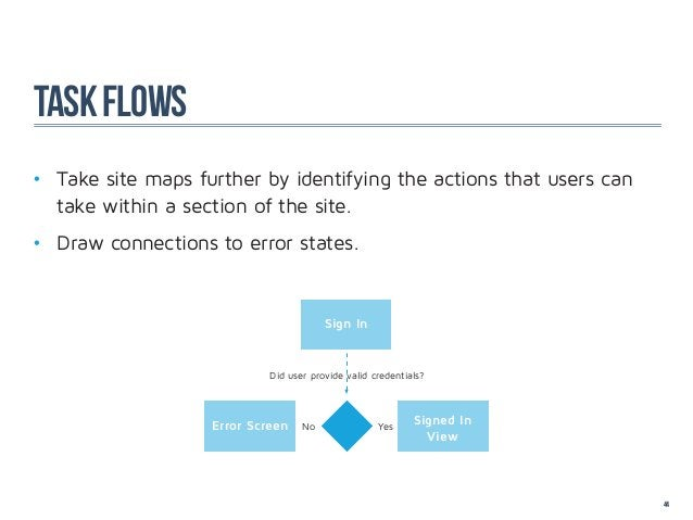 task flows• Take site maps further by identifying the actions that users can  take within a section of the site.• Dra...