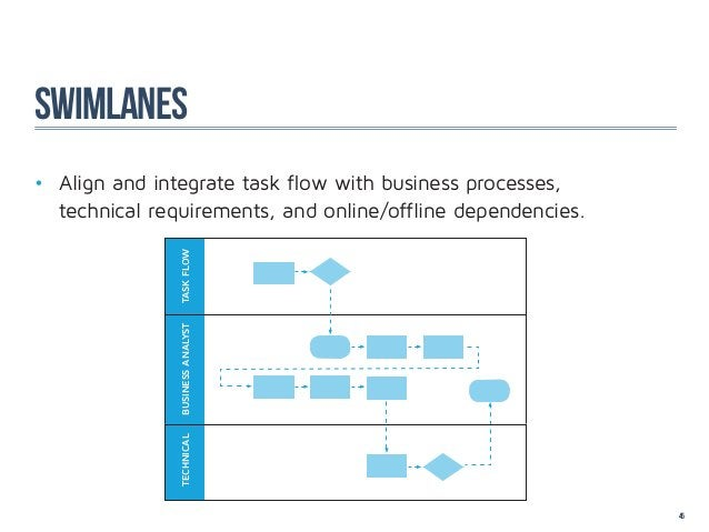 swimlanes• Align and integrate task flow with business processes,      technical requirements, and online/offline d...