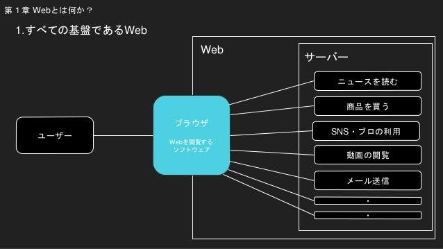 第1章 Webとは何か? ブラウザ Webを閲覧する ソフトウェア ユーザー ニュースを読む 商品を買う SNS・ブロの利用 動画の閲覧 メール送信 ・ ・ Web 1.すべての基盤であるWeb サーバー