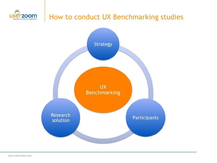How to conduct UX Benchmarking studies