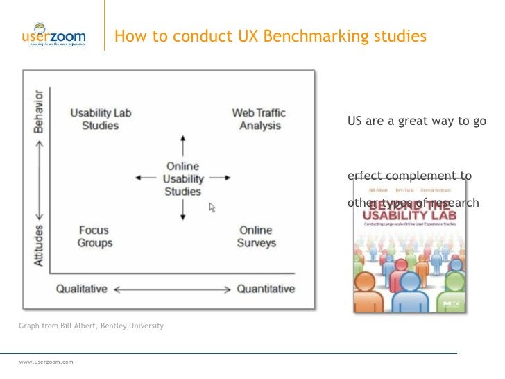 How to conduct UX Benchmarking studies Graph from Bill Albert, Bentley University <ul><li>OUS are a great way to go </li><...