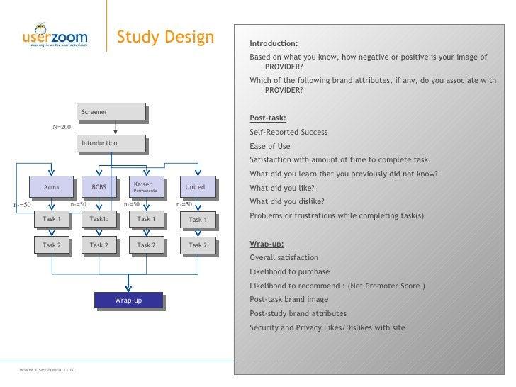 Study Design <ul><li>Introduction: </li></ul><ul><li>Based on what you know, how negative or positive is your image of  PR...