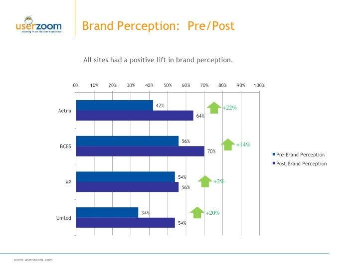 Brand Perception:  Pre/Post All sites had a positive lift in brand perception. +2% +20% +22% +14%
